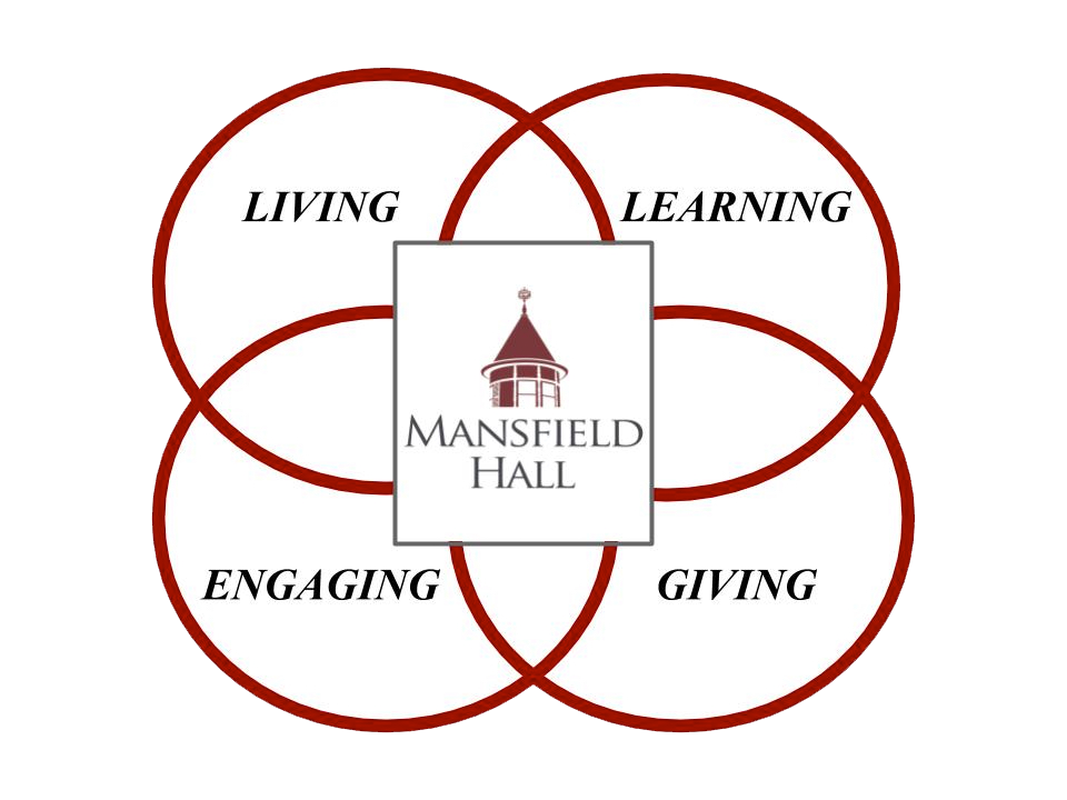 Mansfield Hall's Four Core Approach - Living, Learning, Engaging, Giving